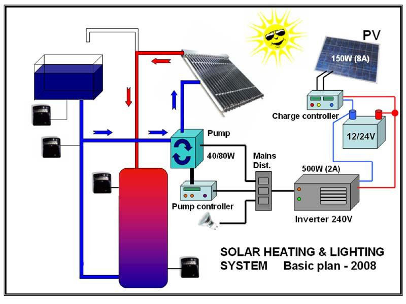Brodiesonline - Solar Project